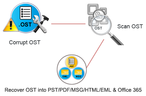 recover ost file process